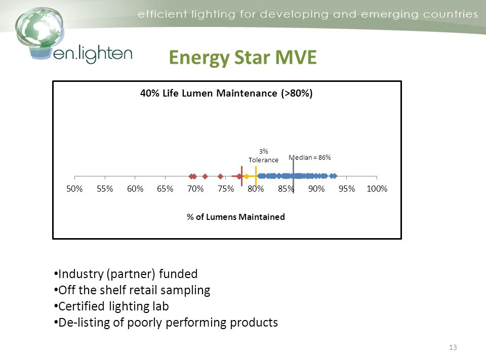 Energy Star MVE 13 Industry (partner) funded Off the shelf retail sampling Certified lighting lab De-listing of poorly performing products