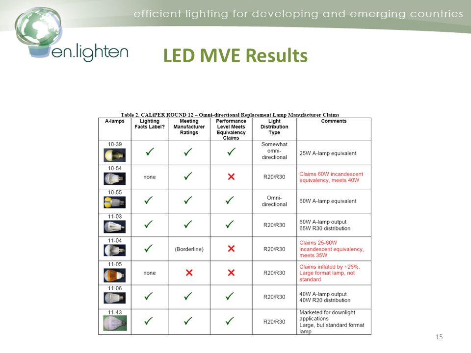 LED MVE Results 15