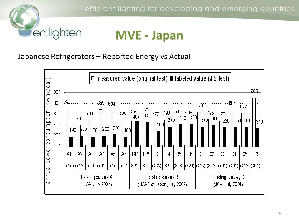 MVE - Japan Japanese Refrigerators – Reported Energy vs Actual 5
