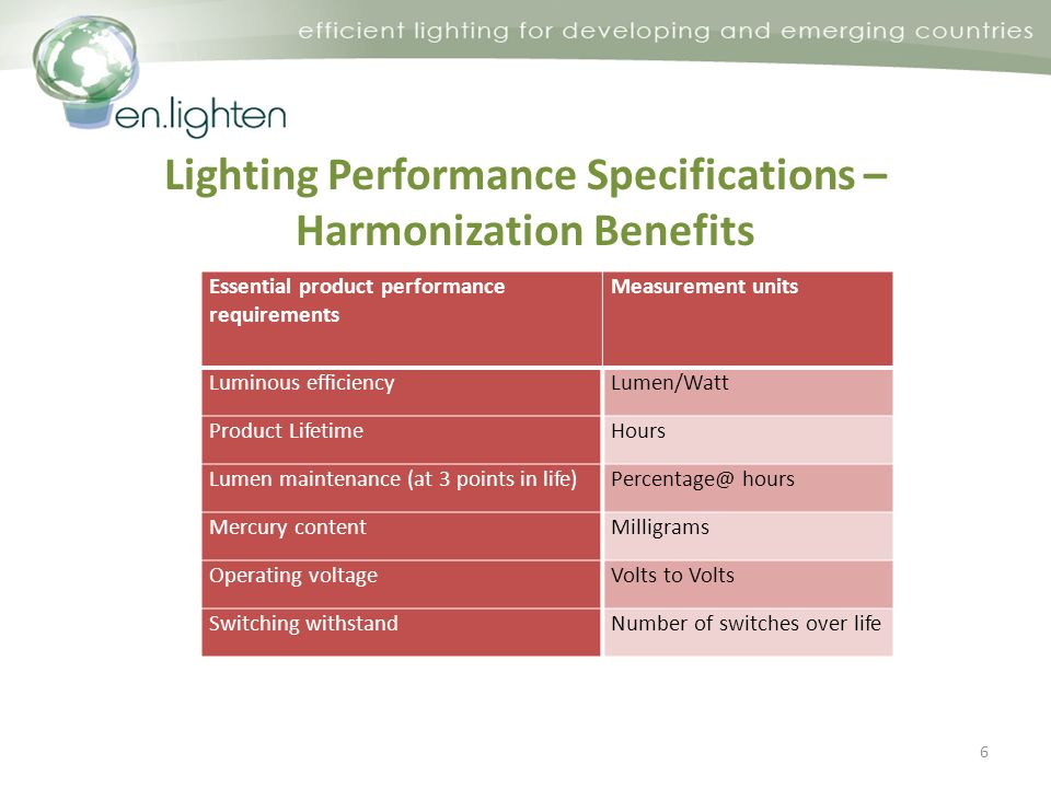 Lighting Performance Specifications – Harmonization Benefits 6 Essential product performance requirements Measurement units Luminous efficiencyLumen/Watt Product LifetimeHours Lumen maintenance (at 3 points in life)Percentage@ hours Mercury contentMilligrams Operating voltageVolts to Volts Switching withstandNumber of switches over life