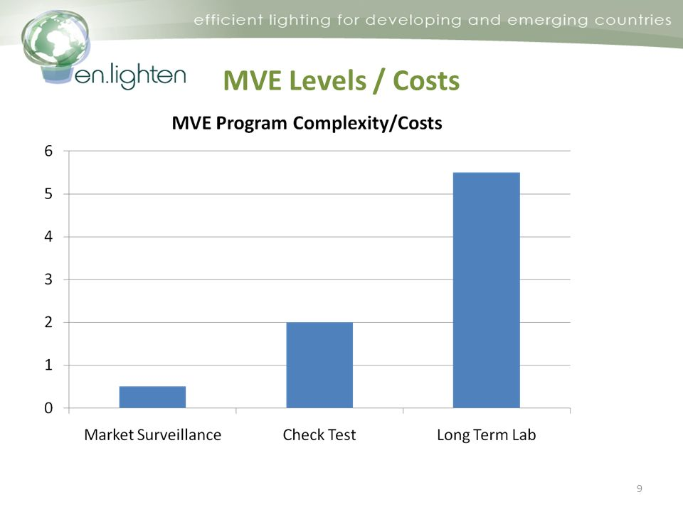 MVE Levels / Costs 9