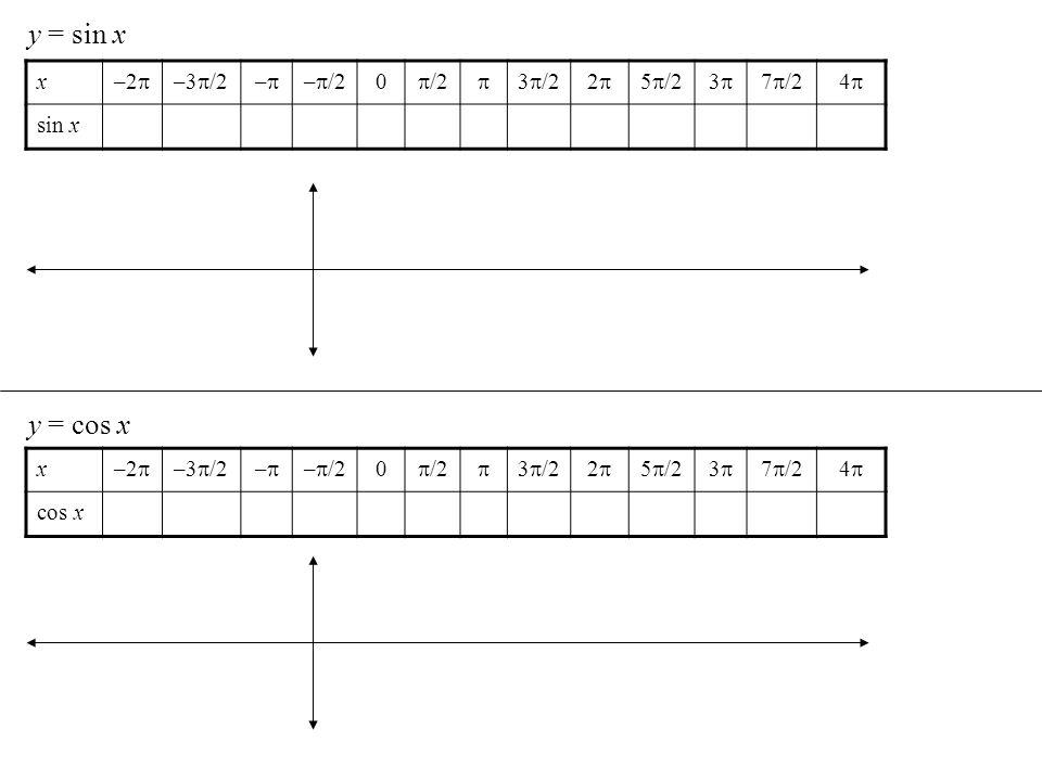 y = sin x x –2 –3 /2– – /2 0 /2 3 /22 5 /23 7 /24 sin x y = cos x x –2 –3 /2– – /2 0 /2 3 /22 5 /23 7 /24 cos x