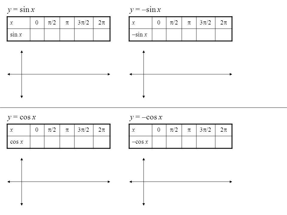 y = sin x x0 /2 3 /22 sin x y = –sin x x0 /2 3 /22 –sin x y = cos x x0 /2 3 /22 cos x y = –cos x x0 /2 3 /22 –cos x