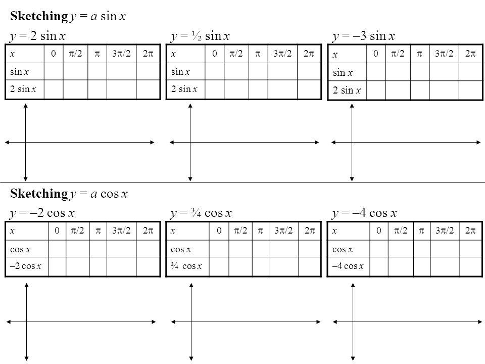 Sketching y = a sin x x0 /2 3 /22 sin x 2 sin x y = 2 sin x x0 /2 3 /22 sin x 2 sin x y = ½ sin x x 0 /2 3 /22 sin x 2 sin x y = –3 sin x Sketching y