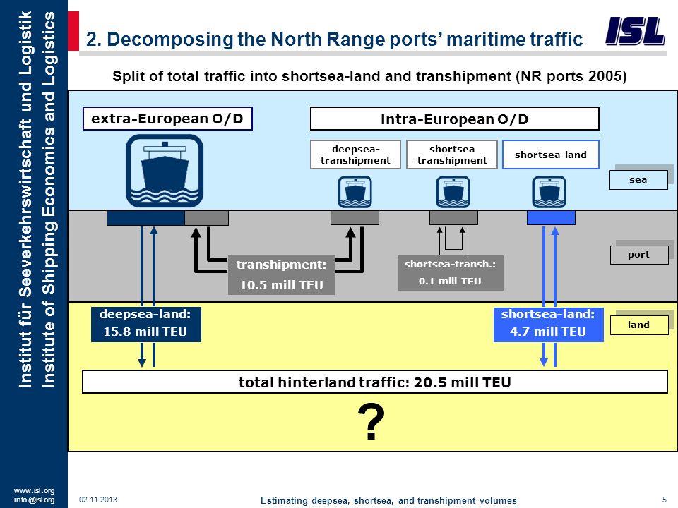 www. isl. org info @ isl.org Institut für Seeverkehrswirtschaft und Logistik Institute of Shipping Economics and Logistics 2. Decomposing the North Ra