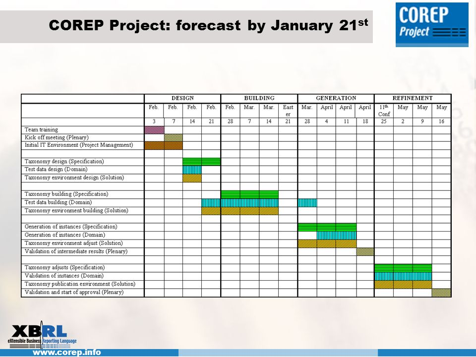 www.corep.info COREP Project: forecast by January 21 st