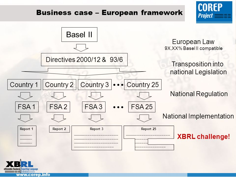 www.corep.info Business case – European framework Basel II Directives 2000/12 & 93/6 Country 1 FSA 1 Report 2Report 1 ------------ ------------ ------