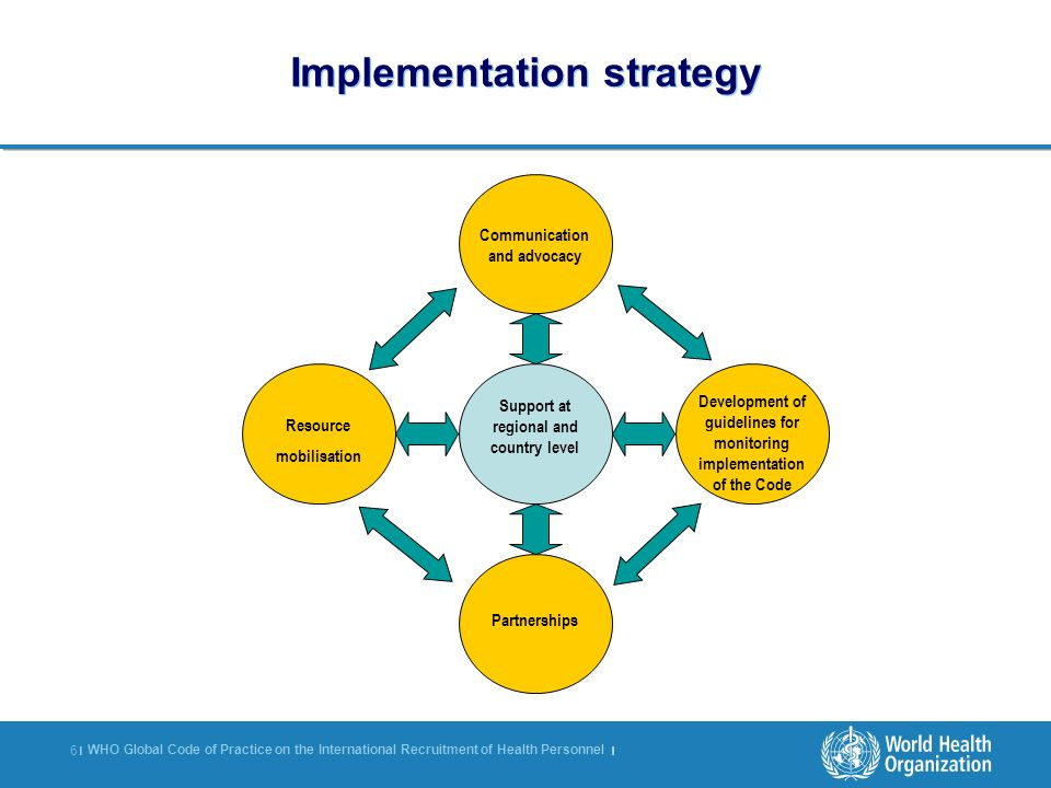 WHO Global Code of Practice on the International Recruitment of Health Personnel | 6 |6 | Support at regional and country level Partnerships Developme