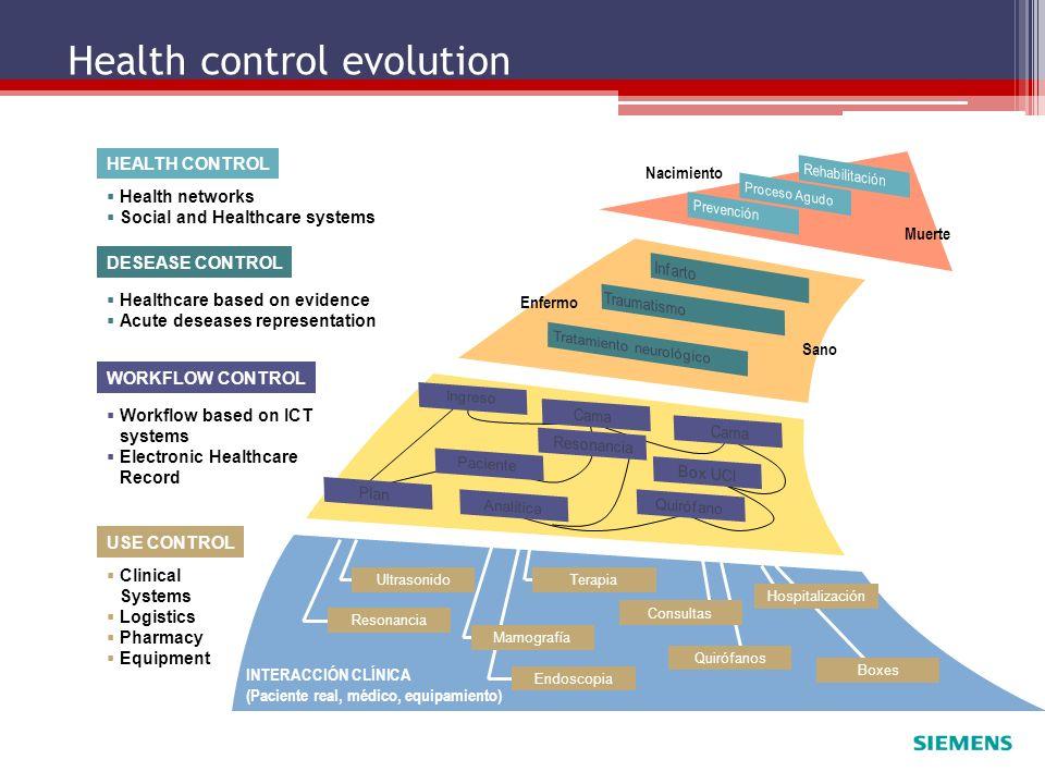 Health control evolution USE CONTROL WORKFLOW CONTROL DESEASE CONTROL HEALTH CONTROL Ultrasonido Resonancia Terapia Mamografía Endoscopia Consultas Qu