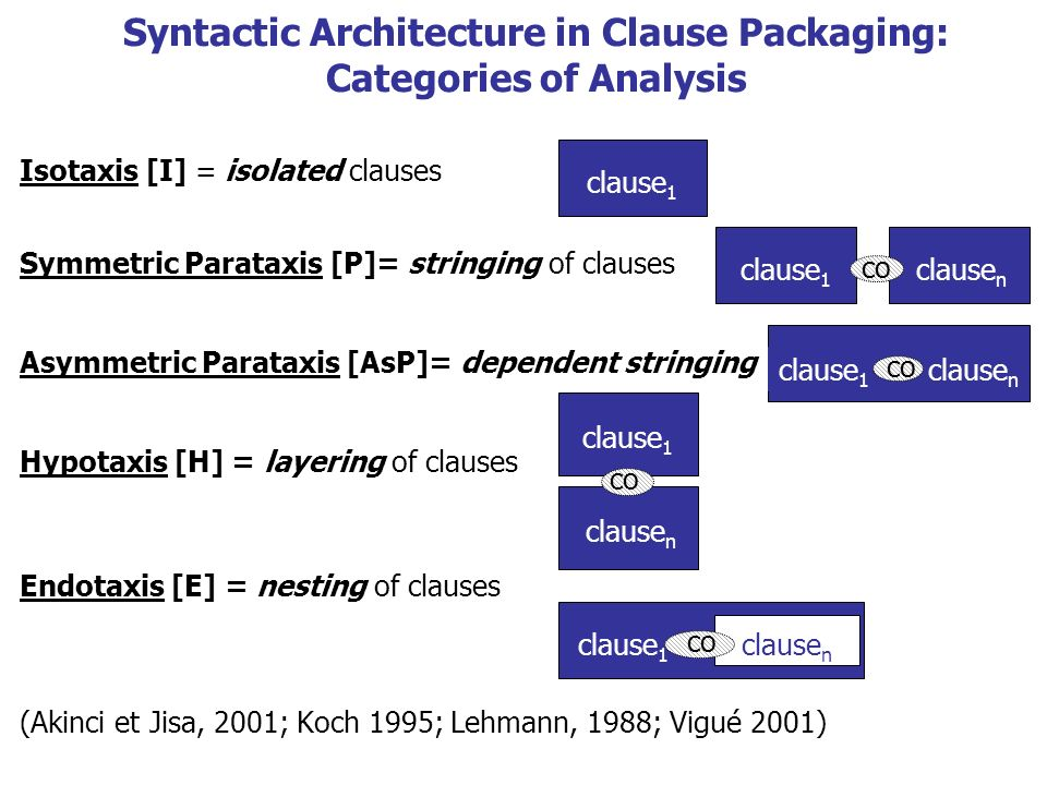 Syntactic Architecture in Clause Packaging: Categories of Analysis Isotaxis [I] = isolated clauses Symmetric Parataxis [P]= stringing of clauses Asymm