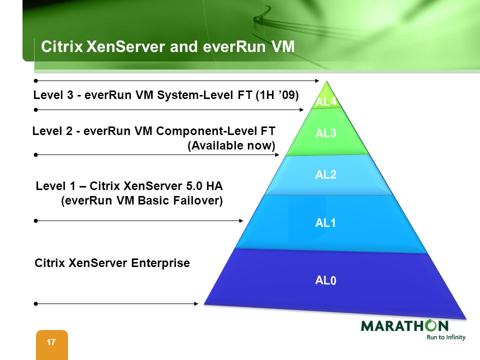 17 Citrix XenServer and everRun VM