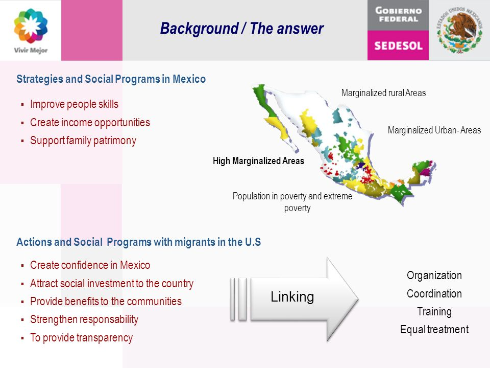 Strategies and Social Programs in Mexico Improve people skills Create income opportunities Support family patrimony Actions and Social Programs with m