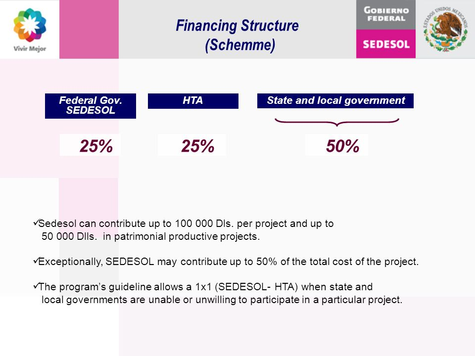 Financing Structure (Schemme) Sedesol can contribute up to 100 000 Dls. per project and up to 50 000 Dlls. in patrimonial productive projects. Excepti