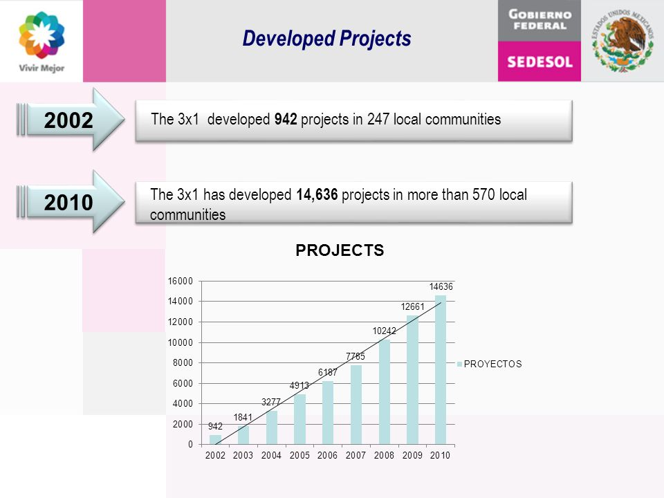 Developed Projects 2002 The 3x1 developed 942 projects in 247 local communities 2010 The 3x1 has developed 14,636 projects in more than 570 local comm
