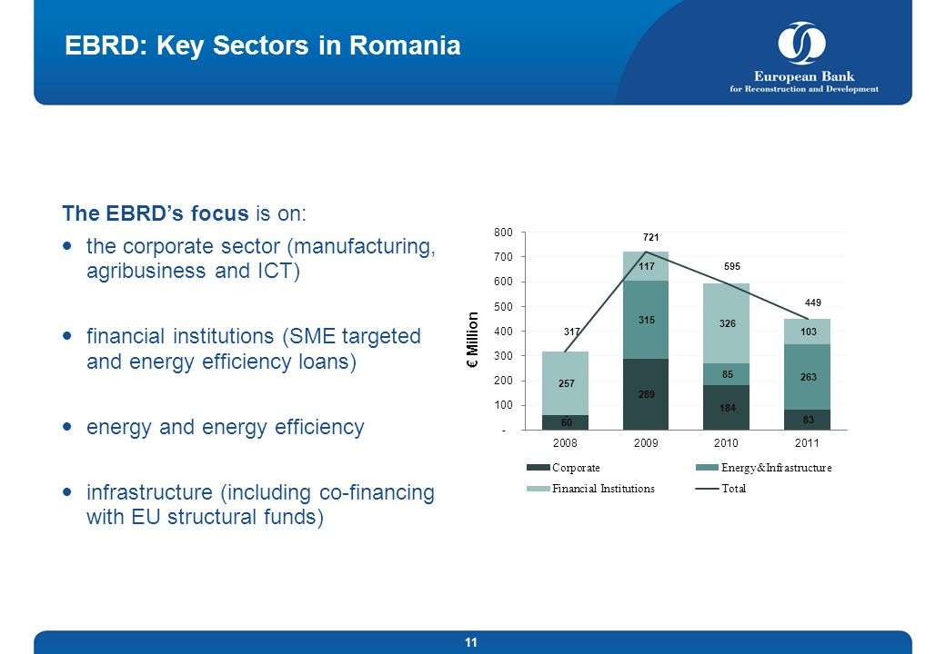 11 EBRD: Key Sectors in Romania Million The EBRDs focus is on: the corporate sector (manufacturing, agribusiness and ICT) financial institutions (SME