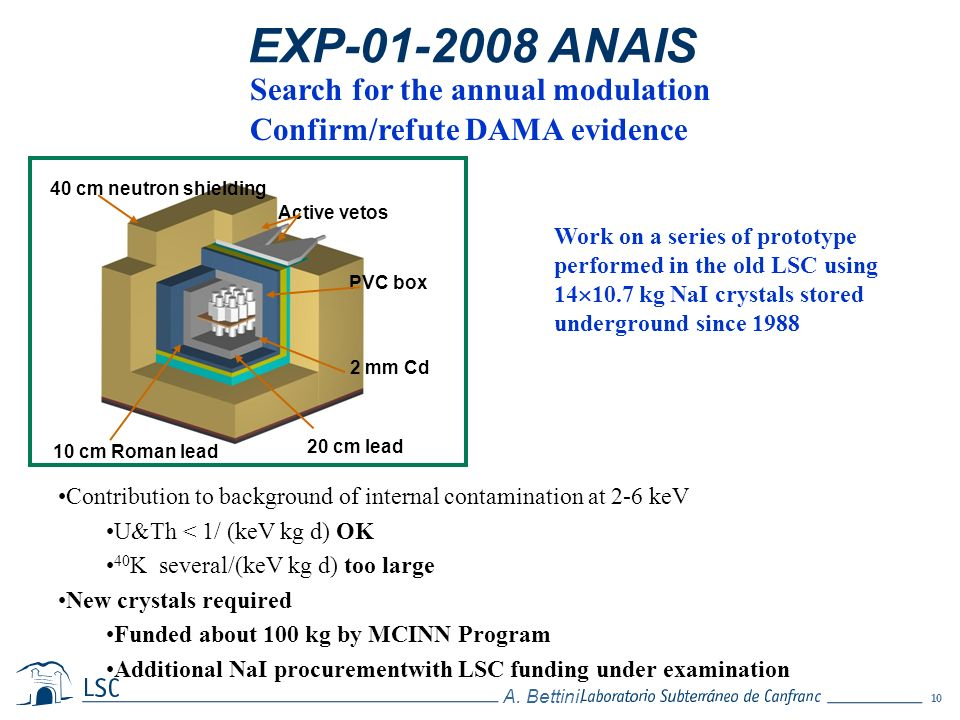 10 A. Bettini. EXP-01-2008 ANAIS Contribution to background of internal contamination at 2-6 keV U&Th < 1/ (keV kg d) OK 40 K several/(keV kg d) too l
