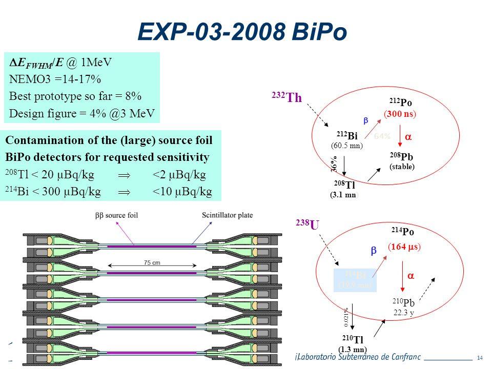 14 A. Bettini. EXP-03-2008 BiPo (300 ns) 232 Th 212 Bi (60.5 mn) 208 Tl (3.1 mn) 212 Po 208 Pb (stable) 36% 64% (164 s) 238 U 214 Bi (19.9 mn) 210 Tl