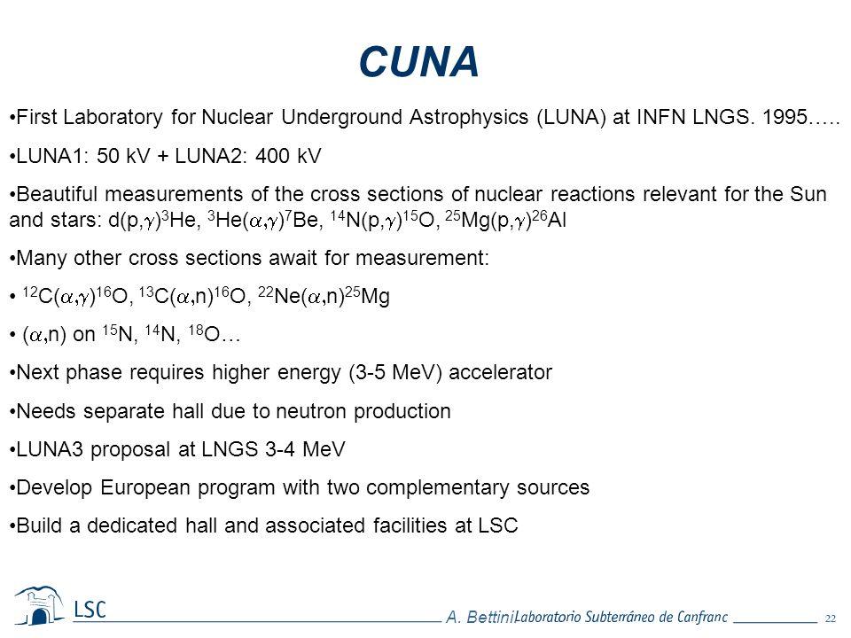 22 A. Bettini. CUNA First Laboratory for Nuclear Underground Astrophysics (LUNA) at INFN LNGS. 1995….. LUNA1: 50 kV + LUNA2: 400 kV Beautiful measurem