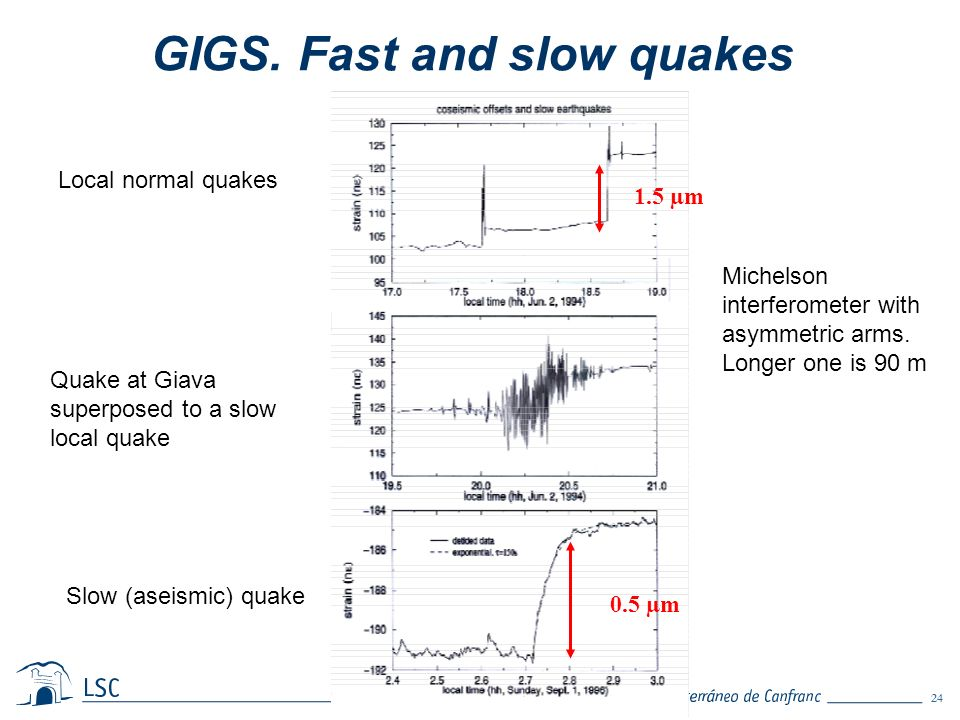 24 A. Bettini. GIGS. Fast and slow quakes Local normal quakes 1.5 µm 0.5 µm Slow (aseismic) quake Quake at Giava superposed to a slow local quake Mich