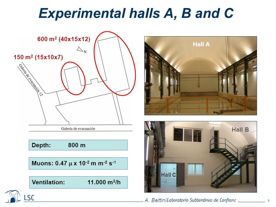 3 A. Bettini. 600 m 2 (40x15x12) Depth: 800 m Muons: 0.47 x 10 -2 m m -2 s -1 Ventilation: 11.000 m 3 /h Hall A Hall B Hall C 150 m 2 (15x10x7) Experi