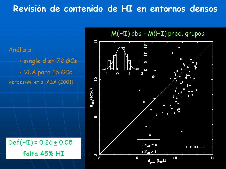 M(HI) obs - M(HI) pred. grupos Def(HI) = 0.26 + 0.05 falta 45% HI Revisión de contenido de HI en entornos densos Análisis single dish 72 GCs VLA para