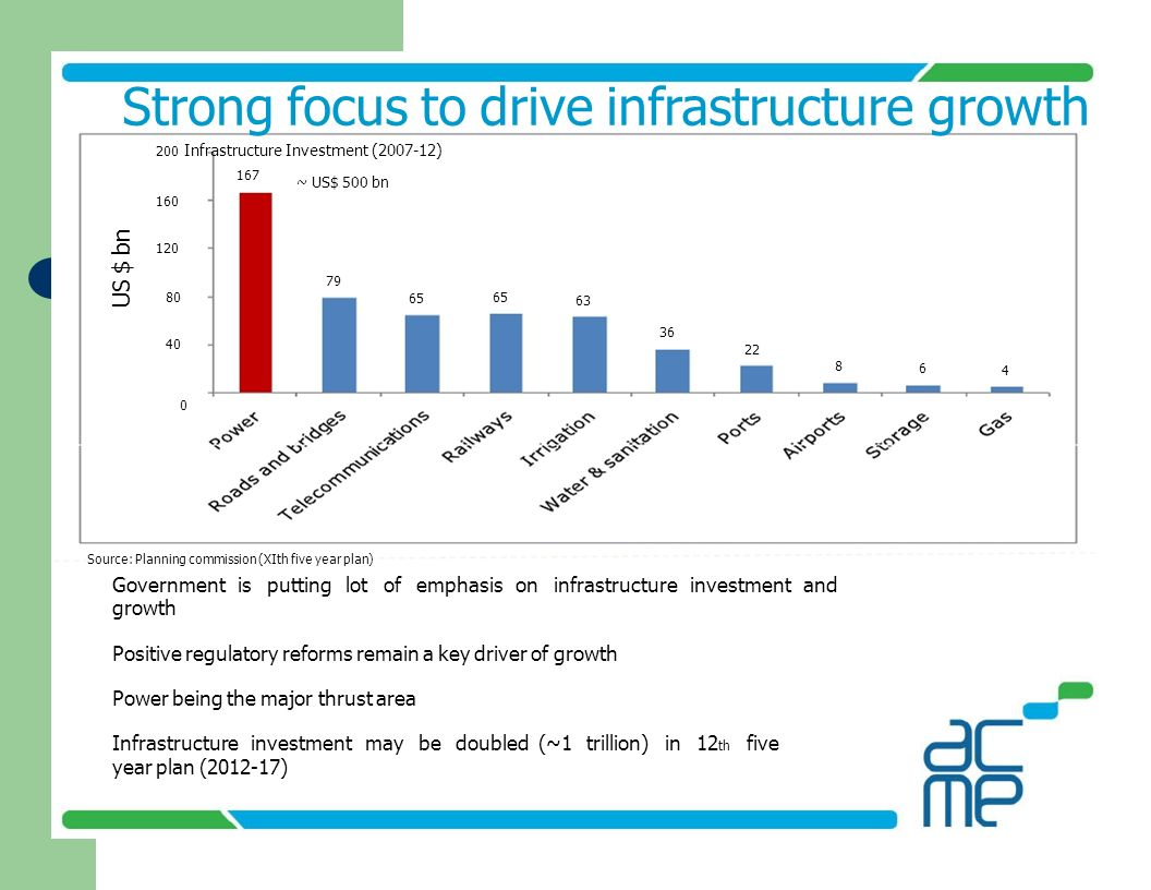 US $ bn 167 79 65 63 36 22 8 6 4 80 40 160 120 Strong focus to drive infrastructure growth 200 Infrastructure Investment (2007-12) ~ US$ 500 bn 0 Sour