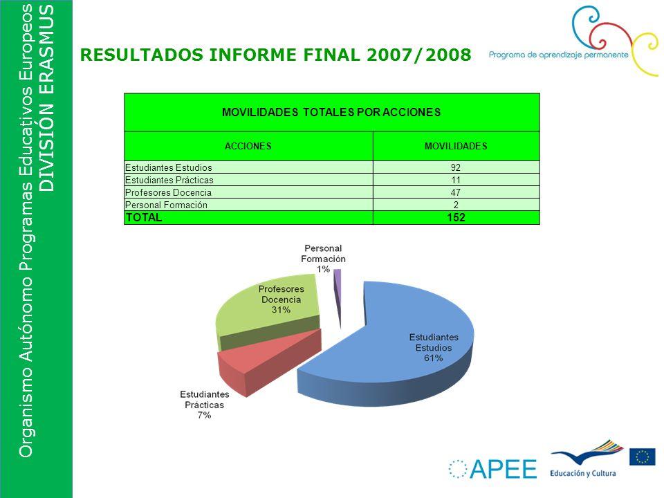 Organismo Autónomo Programas Educativos Europeos DIVISIÓN ERASMUS RESULTADOS INFORME FINAL 2007/2008 MOVILIDADES TOTALES POR ACCIONES ACCIONESMOVILIDA