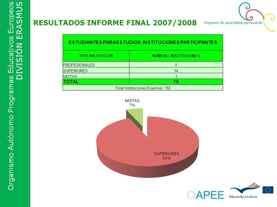Organismo Autónomo Programas Educativos Europeos DIVISIÓN ERASMUS RESULTADOS INFORME FINAL 2007/2008 ESTUDIANTES PARA ESTUDIOS: INSTITUCIONES PARTICIP