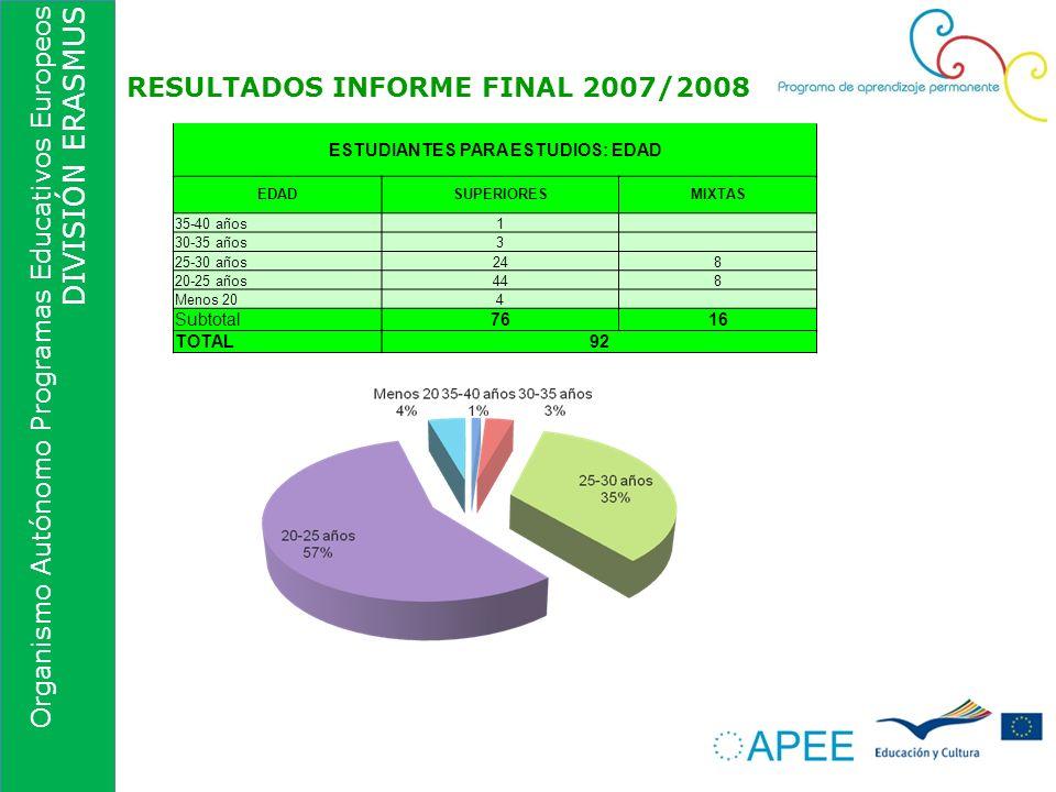 Organismo Autónomo Programas Educativos Europeos DIVISIÓN ERASMUS RESULTADOS INFORME FINAL 2007/2008 ESTUDIANTES PARA ESTUDIOS: EDAD EDADSUPERIORESMIX