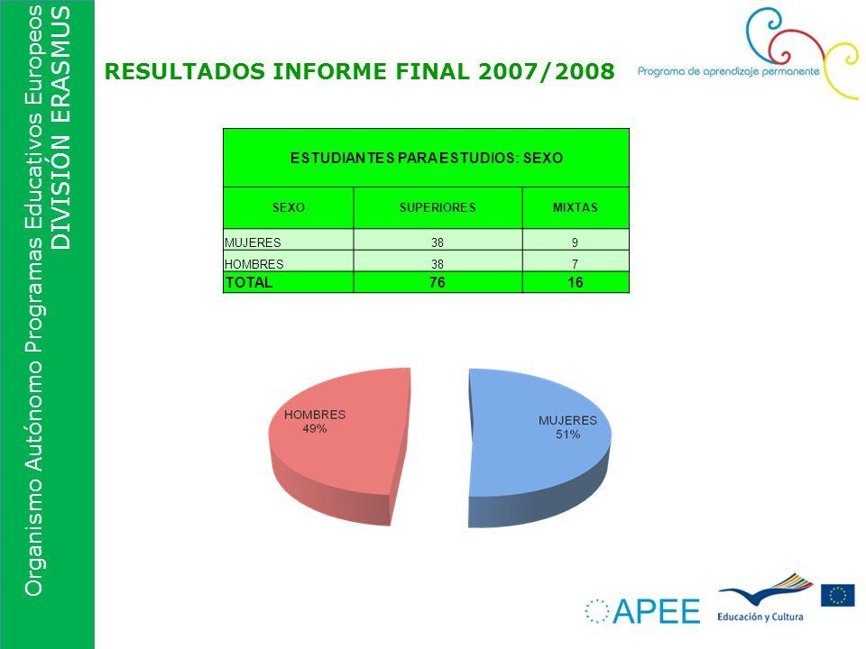 Organismo Autónomo Programas Educativos Europeos DIVISIÓN ERASMUS RESULTADOS INFORME FINAL 2007/2008 ESTUDIANTES PARA ESTUDIOS: SEXO SEXOSUPERIORESMIX