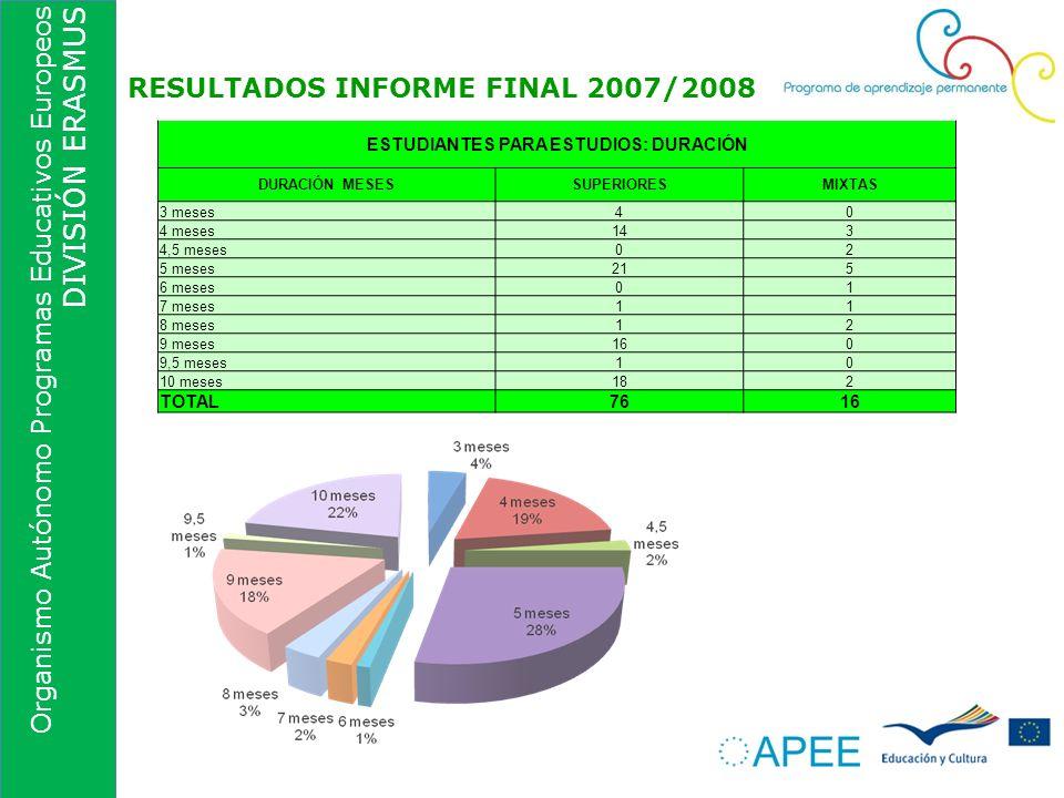 Organismo Autónomo Programas Educativos Europeos DIVISIÓN ERASMUS RESULTADOS INFORME FINAL 2007/2008 ESTUDIANTES PARA ESTUDIOS: DURACIÓN DURACIÓN MESE