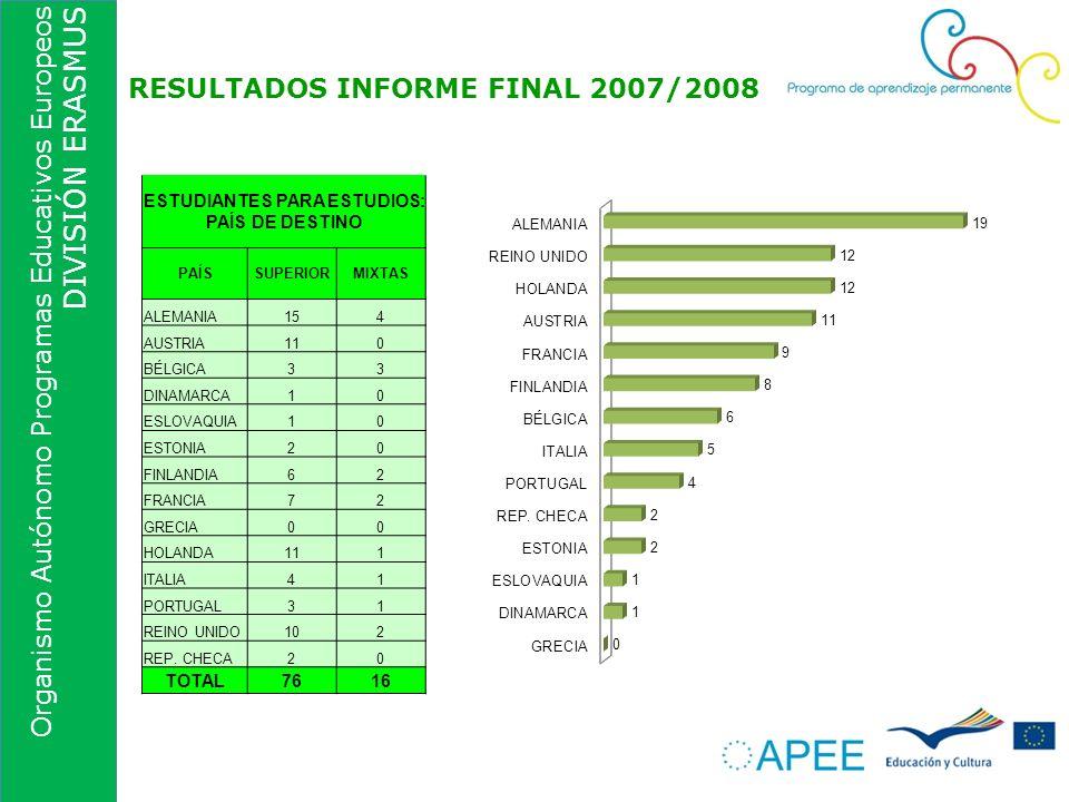 Organismo Autónomo Programas Educativos Europeos DIVISIÓN ERASMUS RESULTADOS INFORME FINAL 2007/2008 ESTUDIANTES PARA ESTUDIOS: PAÍS DE DESTINO PAÍSSU
