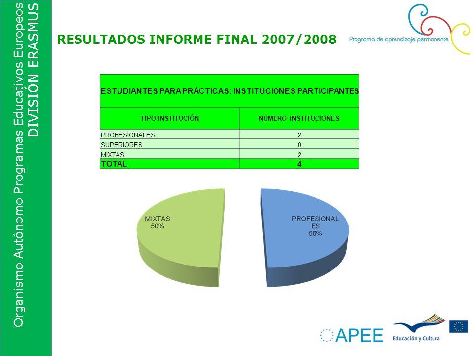 Organismo Autónomo Programas Educativos Europeos DIVISIÓN ERASMUS RESULTADOS INFORME FINAL 2007/2008 ESTUDIANTES PARA PRÁCTICAS: INSTITUCIONES PARTICI