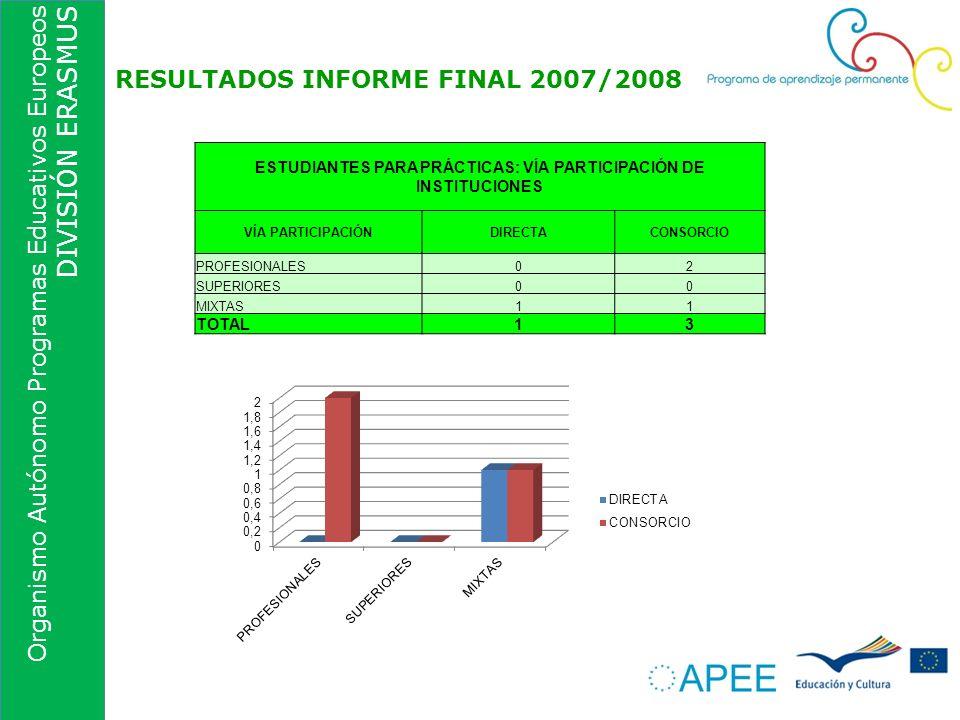 Organismo Autónomo Programas Educativos Europeos DIVISIÓN ERASMUS RESULTADOS INFORME FINAL 2007/2008 ESTUDIANTES PARA PRÁCTICAS: VÍA PARTICIPACIÓN DE