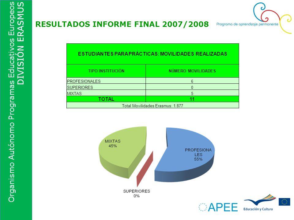 Organismo Autónomo Programas Educativos Europeos DIVISIÓN ERASMUS RESULTADOS INFORME FINAL 2007/2008 ESTUDIANTES PARA PRÁCTICAS: MOVILIDADES REALIZADA