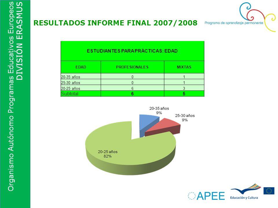 Organismo Autónomo Programas Educativos Europeos DIVISIÓN ERASMUS RESULTADOS INFORME FINAL 2007/2008 ESTUDIANTES PARA PRÁCTICAS: EDAD EDADPROFESIONALE
