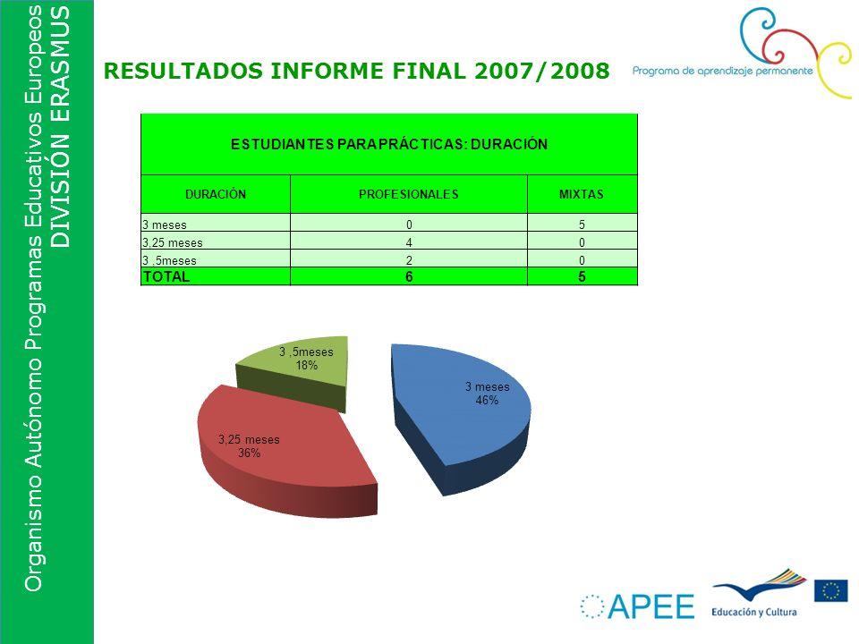 Organismo Autónomo Programas Educativos Europeos DIVISIÓN ERASMUS RESULTADOS INFORME FINAL 2007/2008 ESTUDIANTES PARA PRÁCTICAS: DURACIÓN DURACIÓNPROF