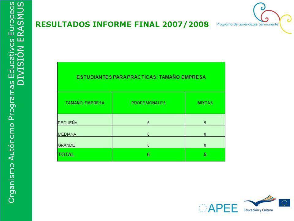 Organismo Autónomo Programas Educativos Europeos DIVISIÓN ERASMUS RESULTADOS INFORME FINAL 2007/2008 ESTUDIANTES PARA PRÁCTICAS: TAMAÑO EMPRESA TAMAÑO