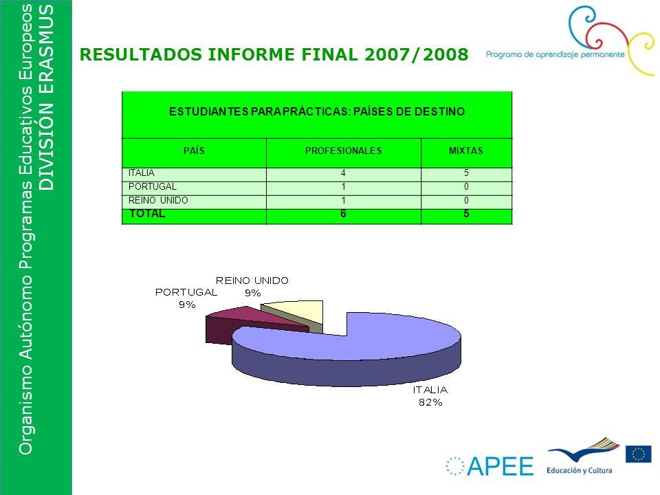 Organismo Autónomo Programas Educativos Europeos DIVISIÓN ERASMUS RESULTADOS INFORME FINAL 2007/2008 ESTUDIANTES PARA PRÁCTICAS: PAÍSES DE DESTINO PAÍ