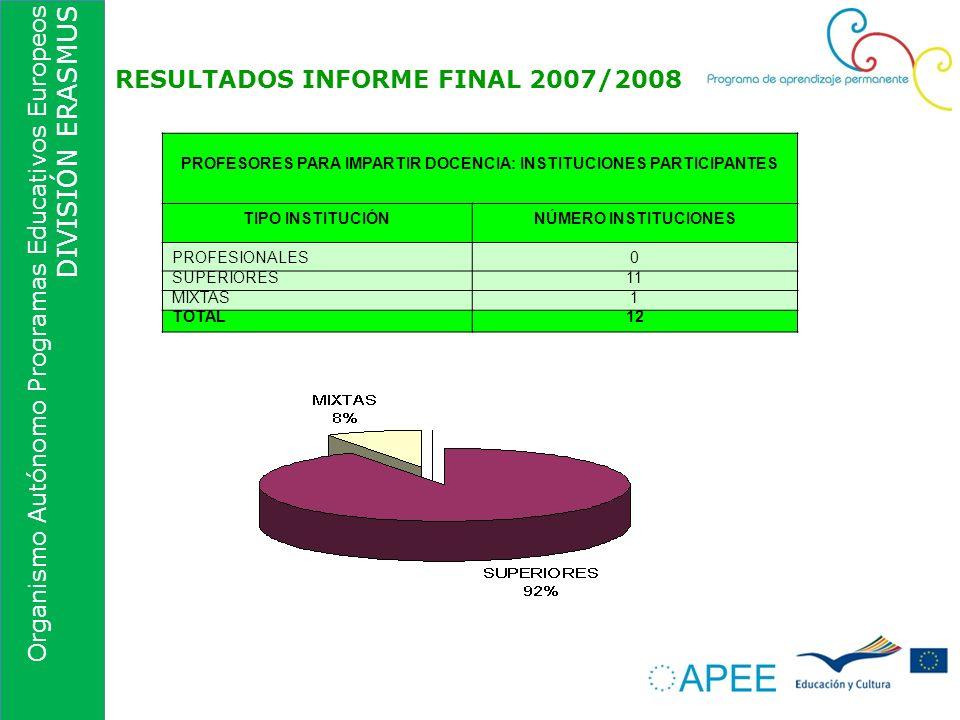 Organismo Autónomo Programas Educativos Europeos DIVISIÓN ERASMUS RESULTADOS INFORME FINAL 2007/2008 PROFESORES PARA IMPARTIR DOCENCIA: INSTITUCIONES