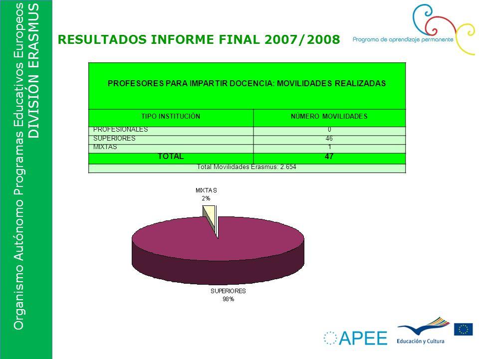 Organismo Autónomo Programas Educativos Europeos DIVISIÓN ERASMUS RESULTADOS INFORME FINAL 2007/2008 PROFESORES PARA IMPARTIR DOCENCIA: MOVILIDADES RE