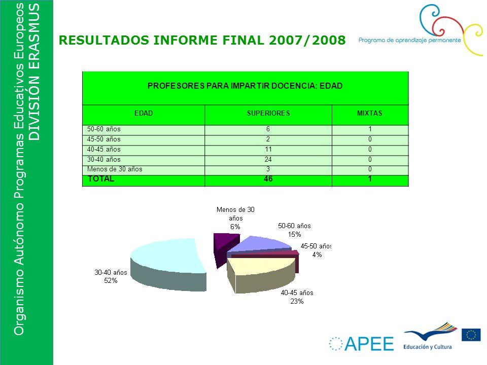 Organismo Autónomo Programas Educativos Europeos DIVISIÓN ERASMUS RESULTADOS INFORME FINAL 2007/2008 PROFESORES PARA IMPARTIR DOCENCIA: EDAD EDADSUPER