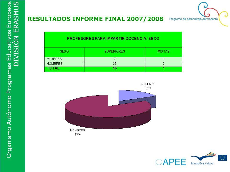 Organismo Autónomo Programas Educativos Europeos DIVISIÓN ERASMUS RESULTADOS INFORME FINAL 2007/2008 PROFESORES PARA IMPARTIR DOCENCIA: SEXO SEXOSUPER