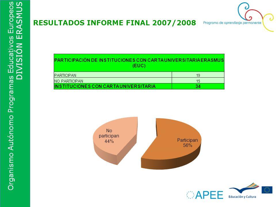 Organismo Autónomo Programas Educativos Europeos DIVISIÓN ERASMUS RESULTADOS INFORME FINAL 2007/2008 PARTICIPACIÓN DE INSTITUCIONES CON CARTA UNIVERSI