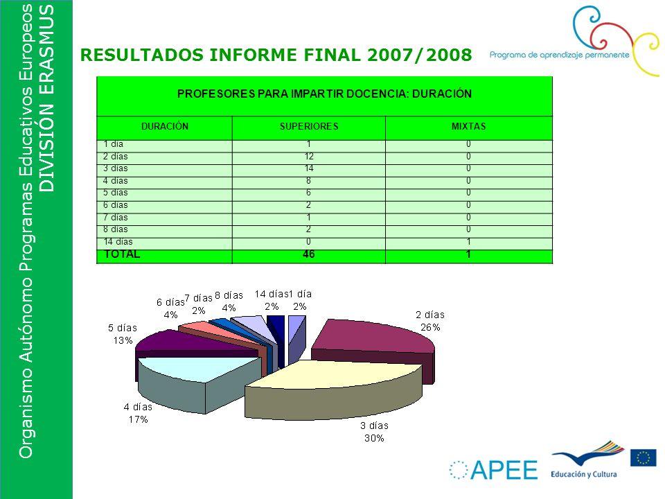 Organismo Autónomo Programas Educativos Europeos DIVISIÓN ERASMUS RESULTADOS INFORME FINAL 2007/2008 PROFESORES PARA IMPARTIR DOCENCIA: DURACIÓN DURAC