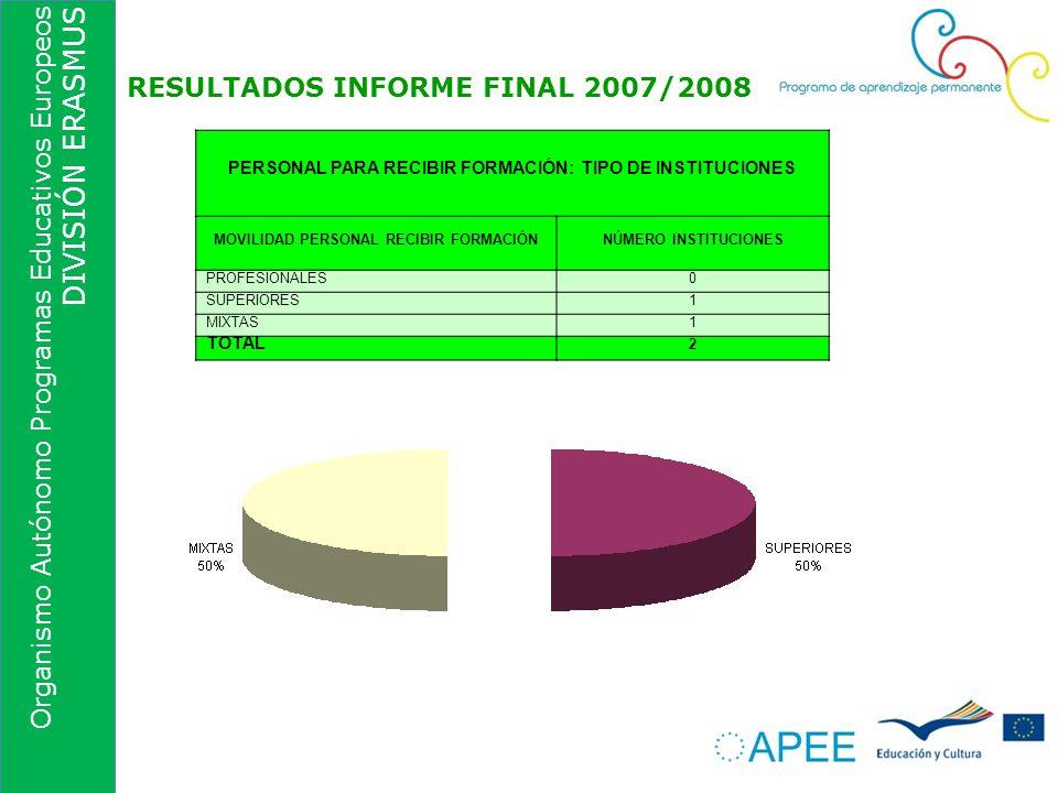 Organismo Autónomo Programas Educativos Europeos DIVISIÓN ERASMUS RESULTADOS INFORME FINAL 2007/2008 PERSONAL PARA RECIBIR FORMACIÓN: TIPO DE INSTITUC