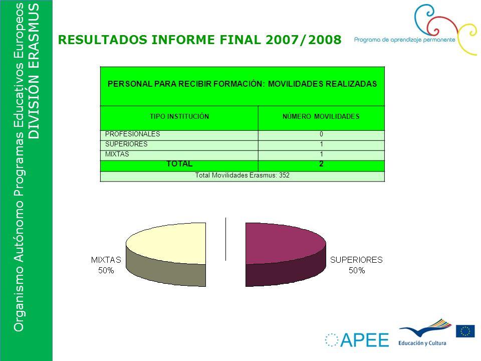 Organismo Autónomo Programas Educativos Europeos DIVISIÓN ERASMUS RESULTADOS INFORME FINAL 2007/2008 PERSONAL PARA RECIBIR FORMACIÓN: MOVILIDADES REAL