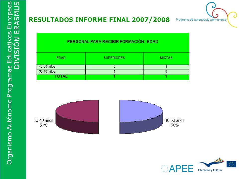 Organismo Autónomo Programas Educativos Europeos DIVISIÓN ERASMUS RESULTADOS INFORME FINAL 2007/2008 PERSONAL PARA RECIBIR FORMACIÓN: EDAD EDADSUPERIO
