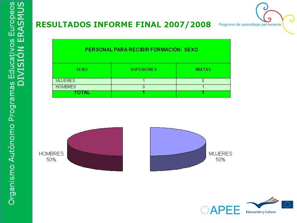 Organismo Autónomo Programas Educativos Europeos DIVISIÓN ERASMUS RESULTADOS INFORME FINAL 2007/2008 PERSONAL PARA RECIBIR FORMACIÓN: SEXO SEXOSUPERIO