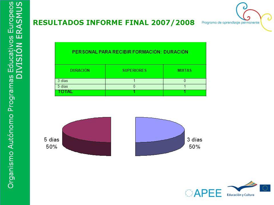 Organismo Autónomo Programas Educativos Europeos DIVISIÓN ERASMUS RESULTADOS INFORME FINAL 2007/2008 PERSONAL PARA RECIBIR FORMACIÓN: DURACIÓN DURACIÓ